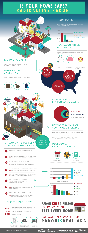Radon Infographic